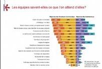 Commerciaux: quelles compétences clés à détenir pour demain ? I Laurent Bailliard | Entretiens Professionnels | Scoop.it