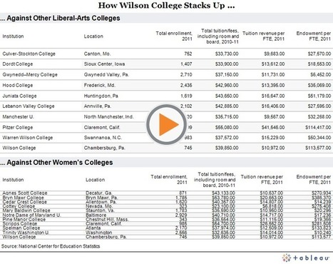 A Women's College Tries a Transformation - Administration - The Chronicle of Higher Education | SCUP Links | Scoop.it