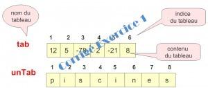 Exercice algorithme 1 Corrigé | Cours Informatique | Scoop.it