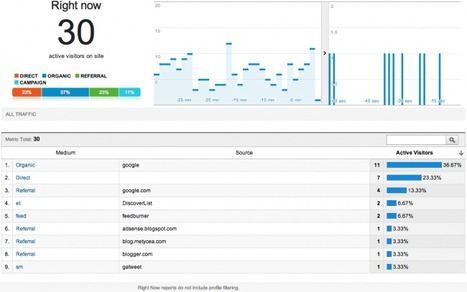 Google Analytics Will Now Measure Social Media And Real-time Changes | Business Wales - Socially Speaking | Scoop.it