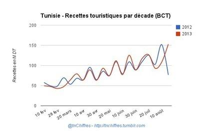 #Tunisie - Les recettes du #tourisme en progression de 1.89% au 20 août 2013   Etudiante Tourisme   Scoop.it