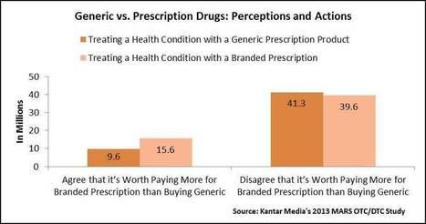 Generic vs. Prescription Drugs: Perceptions and Actions - Michele Deutschman | Kantar Media Healthcare Research | Piero | Scoop.it