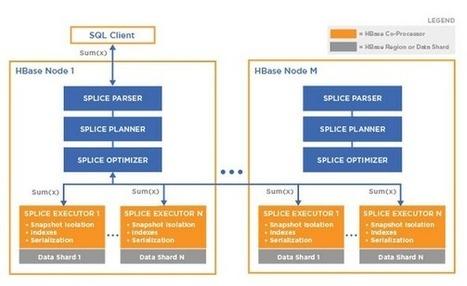 Hadoop RDBMS Announced - iProgrammer | Data Science | Scoop.it