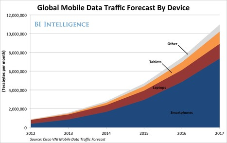 How Big Data Is Transforming The Mobile Industry | Technology in Business Today | Scoop.it