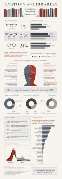 Librarian Infographics | Library and Librarian News and Resources | Scoop.it