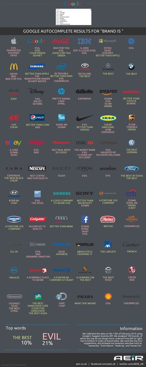 What Does Google Autocomplete Say About Your Favorite Brand? | Infographic news | Scoop.it