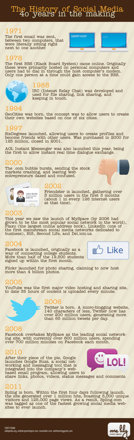 The History of Social Media | All Geeks | Scoop.it