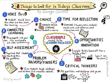 8 Things to Look For in Today's Classroom | Personalize Learning (#plearnchat) | Scoop.it