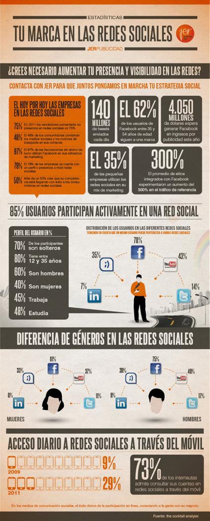 Las empresas cada vez estan mas convencidas de la efectividad del Social Media | #TRIC para los de LETRAS | Scoop.it
