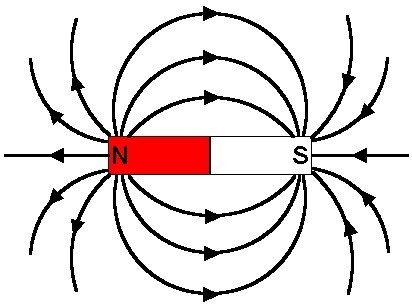 Magnetic Field Activities | PhysicsLearn | Scoop.it