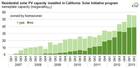 Most new residential solar PV projects in California program are not owned by homeowners | Urban design tools | Scoop.it