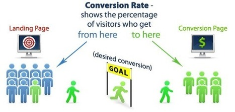Ways to Improve Your Conversion Rate | SEOExperts-India | Scoop.it