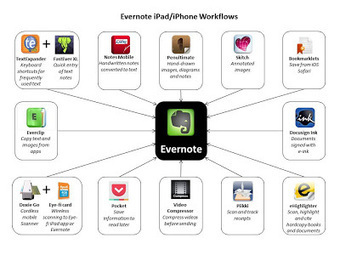 Technochalkie: Go Paperless: Evernote iPad Workflows | Web 2.0 tools | Outils 2.0 | Scoop.it