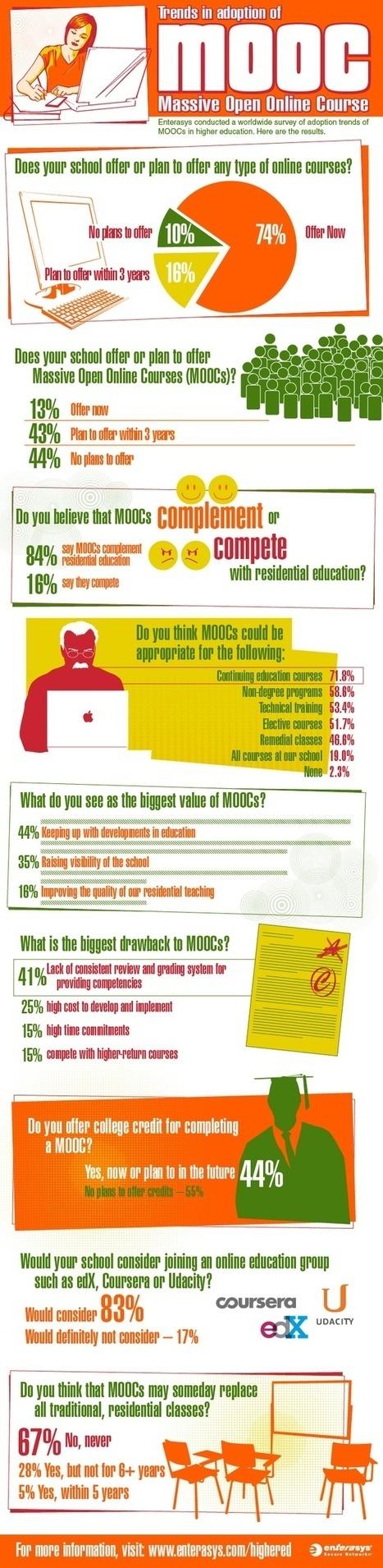 MOOC Latest Trends [INFOGRAPHIC]   iEduc   Scoop.it