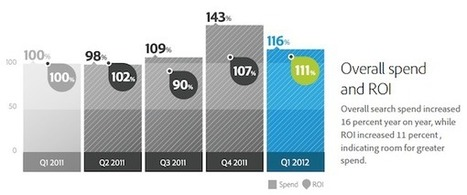 Paid Search, Mobile Spending Increase in Q1 2012   Omnichannel Retailing   Scoop.it