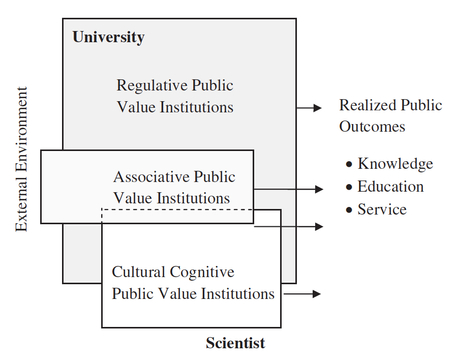 Realized Publicness at Public and Private Research Universities | Dual impact of research; towards the impactelligent university | Scoop.it