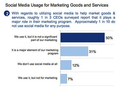 New Survey of CEOs Reveals How They're Using Social Media | C-Level Strategies - Visionary Leadership | Effective Inbound marketing practices | Scoop.it