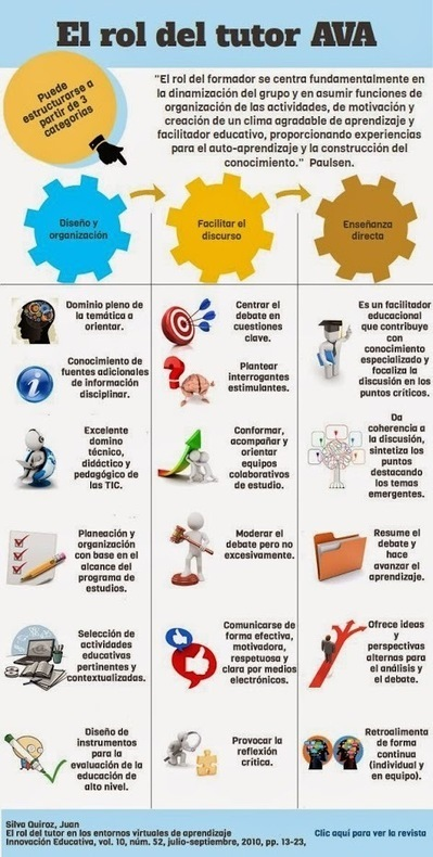 La fascinante labor del tutor de  #elearning , ilustrada en esta infografía | Elearning | Scoop.it