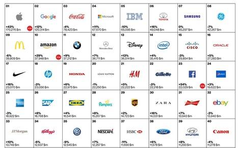 Quelles entreprises agissent le plus pour l'environnement ? Découvrez les classements ! | Développement Marketing | Scoop.it