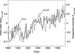 New Study Shows Independent Evidence Of Global Warming - Forbes | Sustain Our Earth | Scoop.it