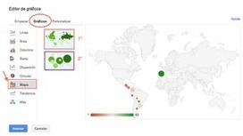En la nube TIC: Publicar gráficos de paises con Google Docs | Recull diari | Scoop.it