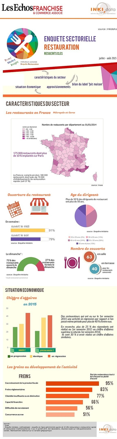 La restauration en France : les chiffres du secteur | acteurs du retail - centres commerciaux, proximité, web | Scoop.it