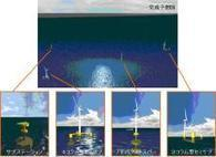 Japan to Test Floating Wind Power Generation System Near Fukushima -- Tech-On! | An Electric World | Scoop.it