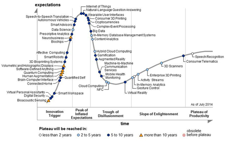 Gartner Hype Cycle 2014 pour les technologies émergentes - Abavala !!! | La technologie au service du quotidien - usager | Scoop.it