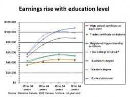 Margin Notes   This is not 'generation jobless'   University Affairs   eLearning   Scoop.it