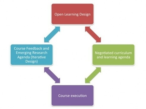 MOOC Learning Design: What does participatory design look like in open learning? | Open Educational Resources (OER) | Being practical about Open Ed | Scoop.it