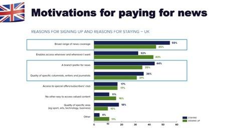 Consumers remain reluctant to pay for online news : Future Media Lab   Les médias face à leur destin   Scoop.it