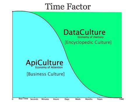 APICulture et DataCulture à la lumière du facteur temps   Open Government Daily   Scoop.it