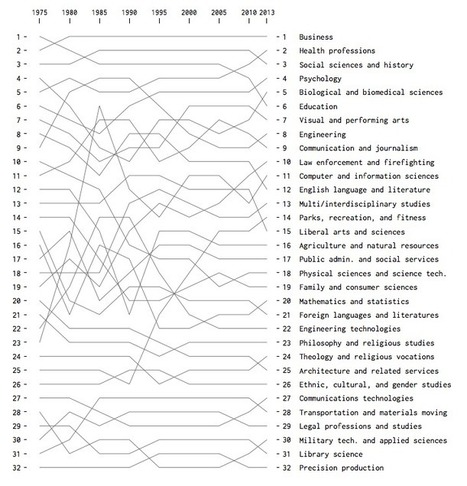 Most Popular Fields of Study, Since 1970   Capstone: An ESRM Coda   Scoop.it