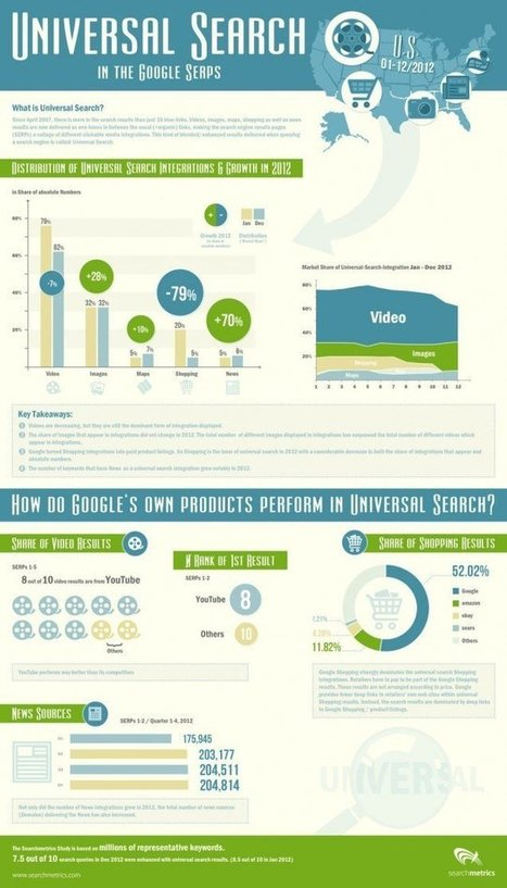 [Infographic Included] Learning From The 2012 SERPs - Search Engine Journal | SEO copywriting | Scoop.it