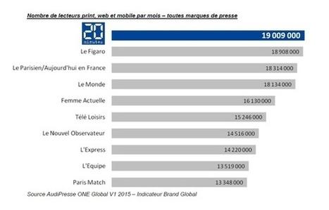 «20 Minutes», première marque de presse en France - 20minutes.fr | Marques & Cie | Scoop.it