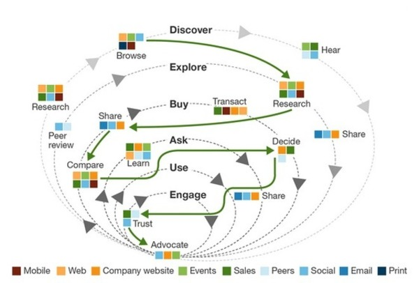 Myth Busting 101: Insights IntoThe B2B Buyer Journey - Forrester | The Marketing Technology Alert | Scoop.it