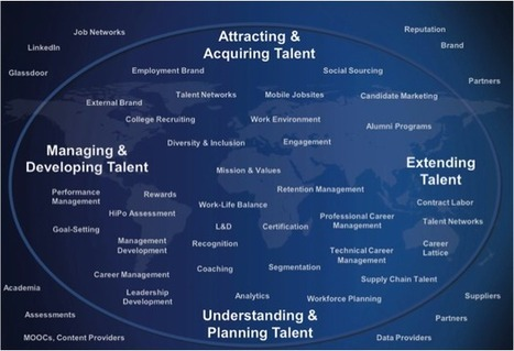 TalentCircles Blog: Talent Network, You Complete Me (Part 2 of 2) | Profile of the future HR leader | Scoop.it
