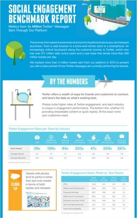 Social media tips: twitter engagement infographic report 2014 | social media marketing | Scoop.it