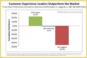 Satisfaction, Fidélité, Rentabilité : la preuve ! | Customer Experience, Satisfaction et Fidélité client | Scoop.it