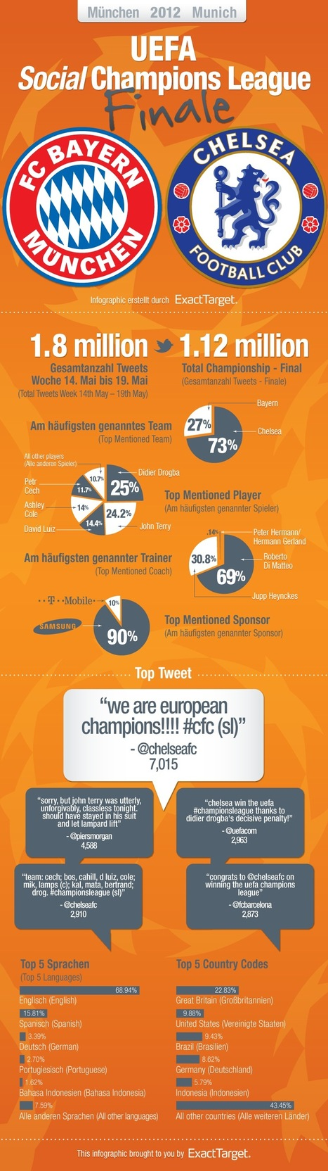 Chelsea Dominated Champions League Final on Twitter [INFOGRAPHIC] | ten Hagen on Social Media | Scoop.it