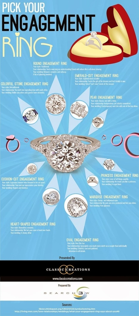Infographic:Pick Your Engagement Ring | Shopping Jewelry | Scoop.it