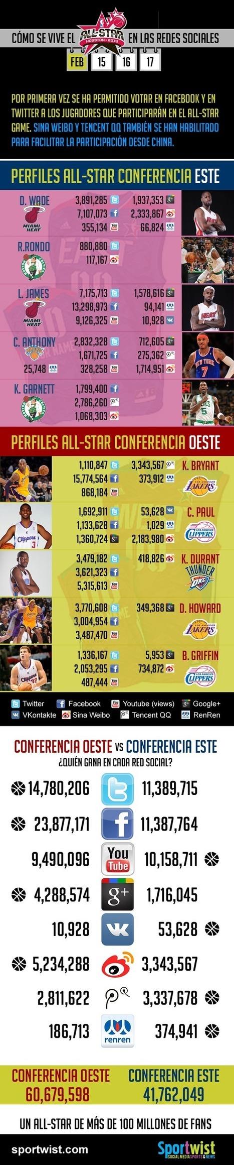 Infográfico del All Star de Houston NBA en redes sociales   Sportwist   marca   Scoop.it