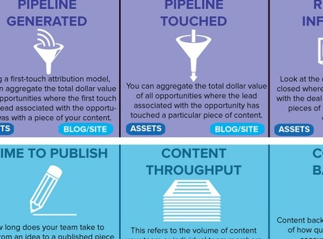 Content Marketing Measurement: 29 Essential Metrics [Infographic] | Digital boards | Scoop.it