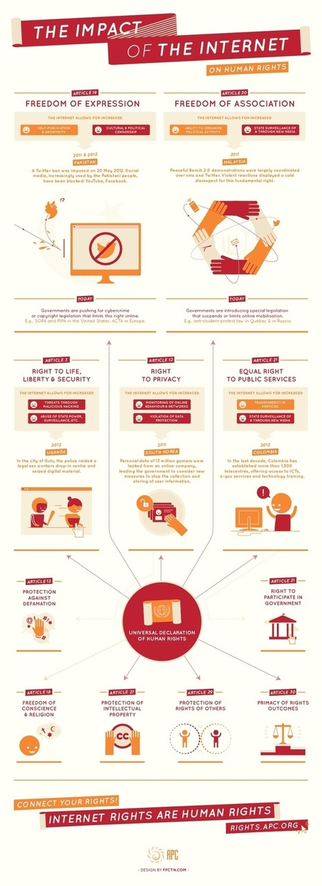 infography | Entrepreneurs du Web | Scoop.it