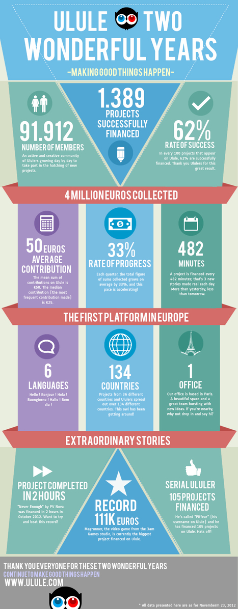 Two wonderful years, an infography | Crowdfunding World | Scoop.it