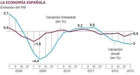 El sueldo también cae en el sector privado | Legendo | Scoop.it