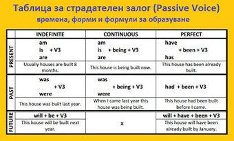 Таблици за всички форми на страдателен залог (Passive Voice). | Английски език. | Scoop.it