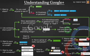Gabriel Vasile - Google+ - IT'S ALL ABOUT QUALITY | GooglePlus Expertise | Scoop.it