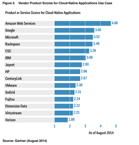 Gartner IaaS Cloud Critical Capabilities 2014 | cloudcomputing | Scoop.it