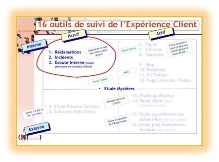 Les 16 outils de suivi et d'écoute de l'expérience clients (Partie 1) | Satisfaction et fidélité clients | Marketing, Relation client & Assurance | Scoop.it
